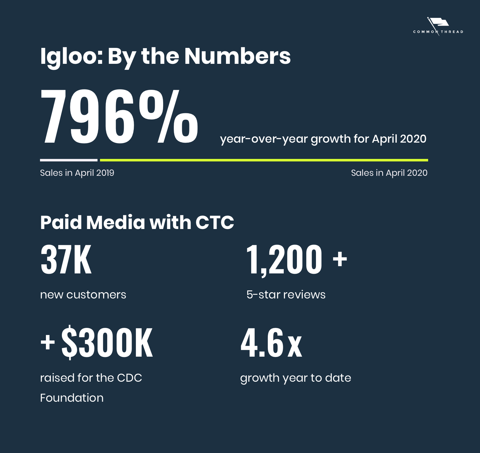 Igloo: By The Numbers