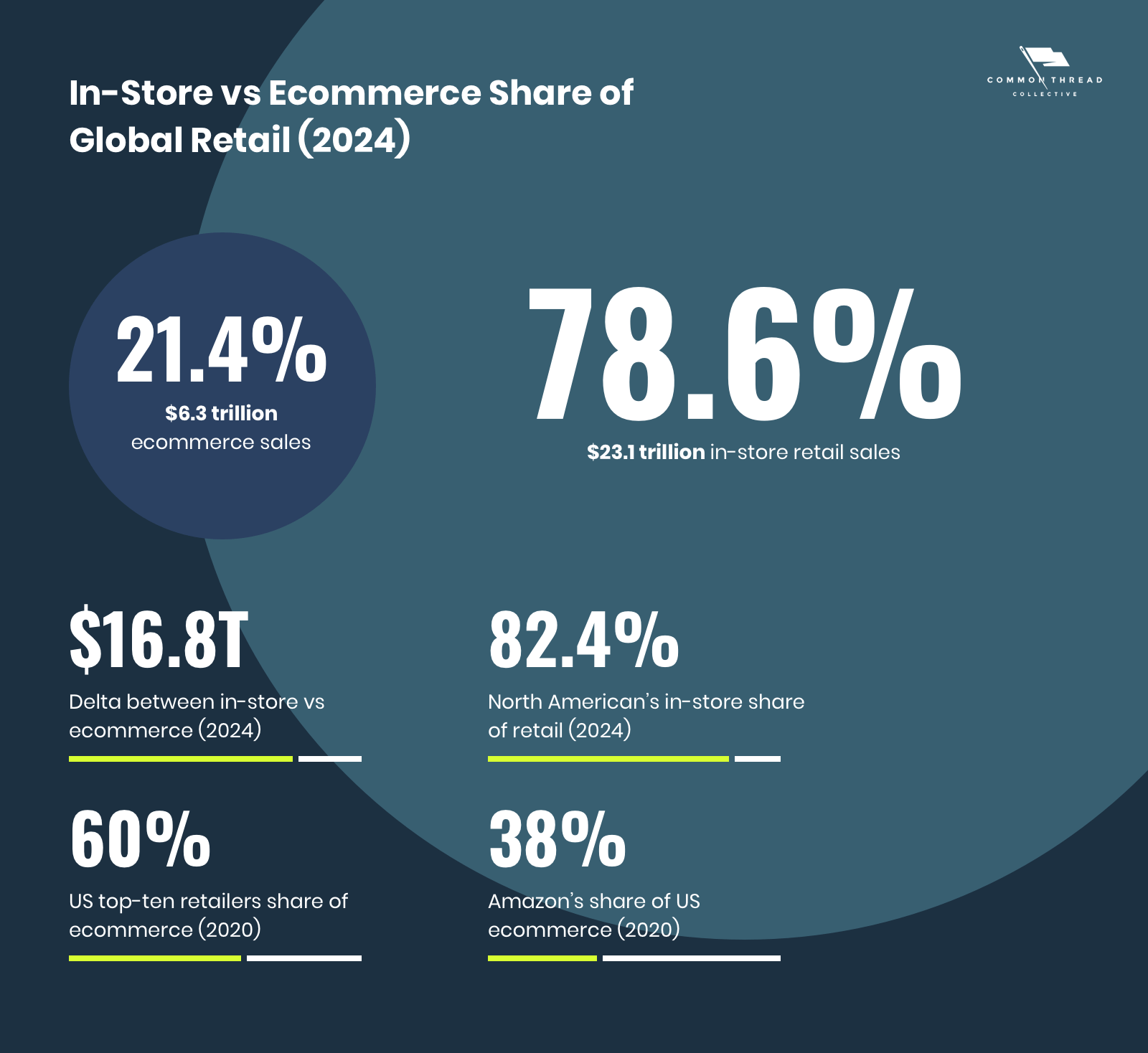 In-Store vs Ecommerce Share of Global Retail (2024)