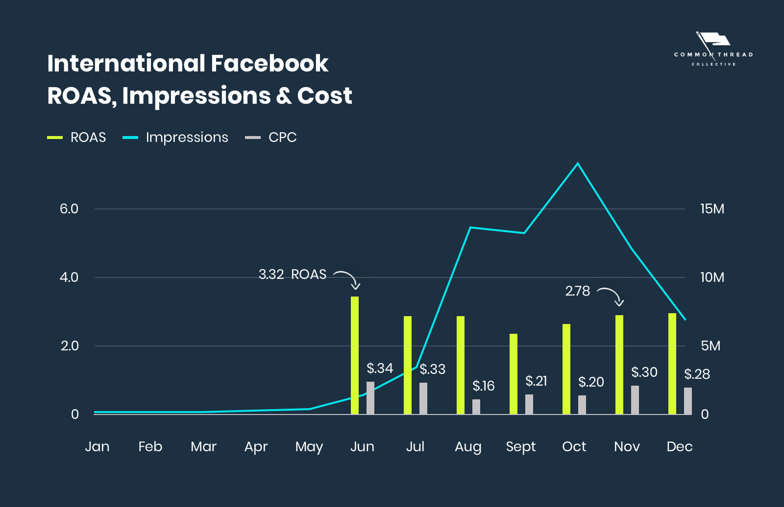 International Facebook ROAS & Impressions