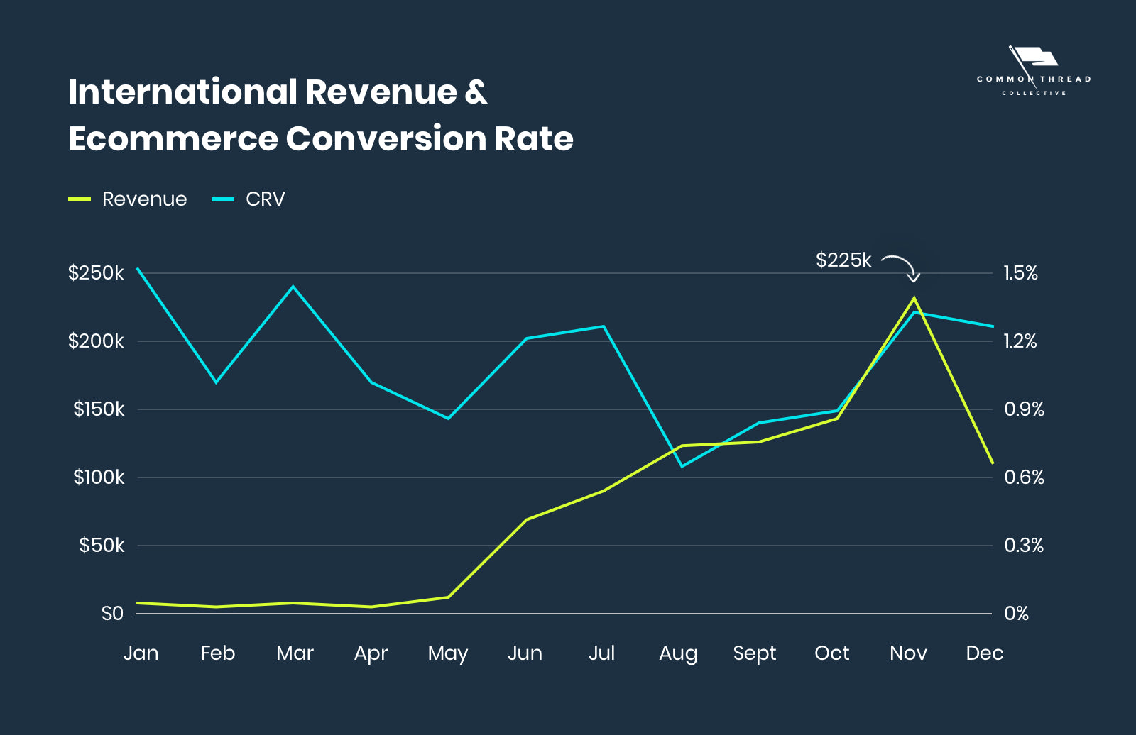 International Revenue & Ecommerce Conversion Rate