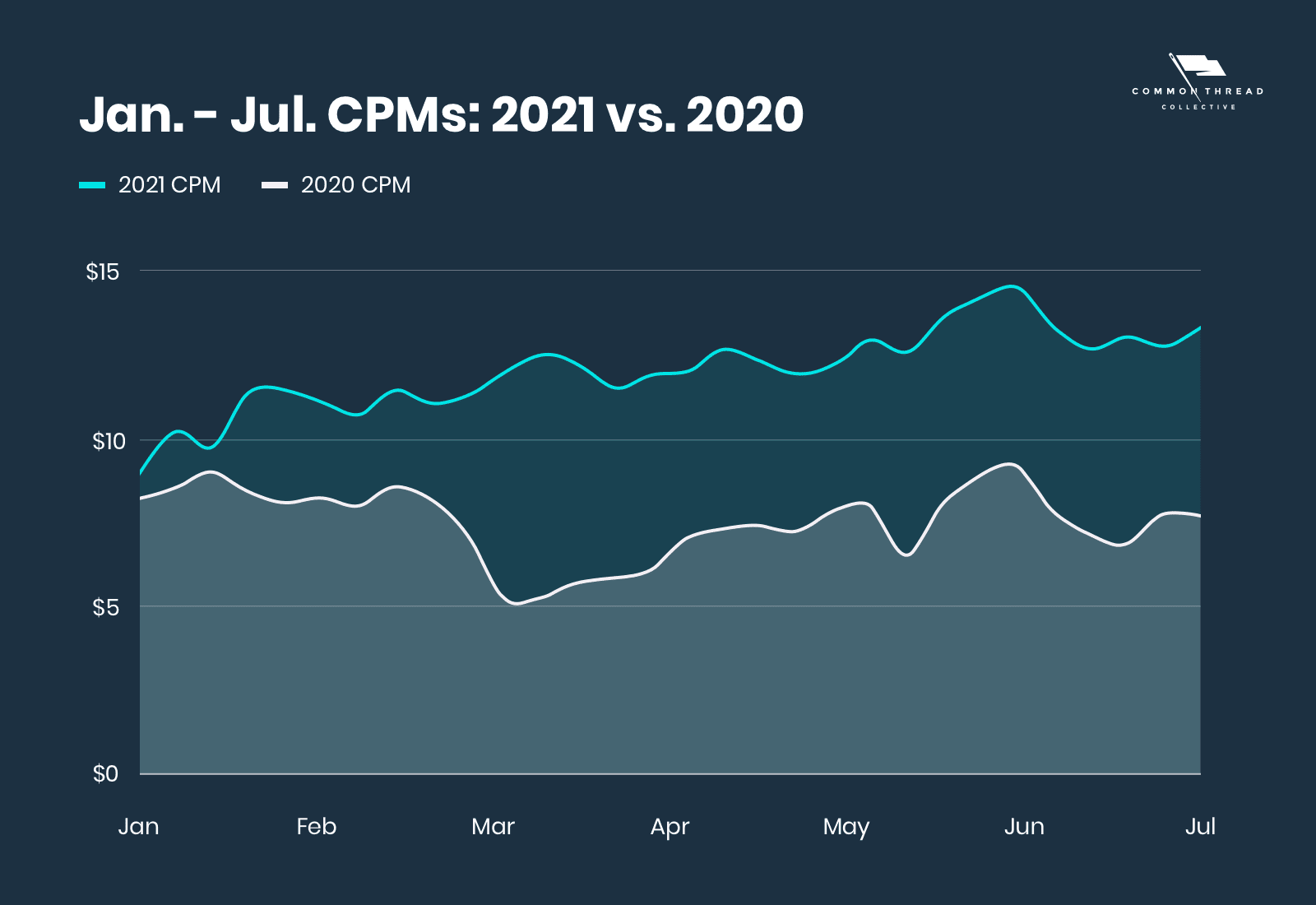 comparing CPMS: January-July in 2021 vs. 2020