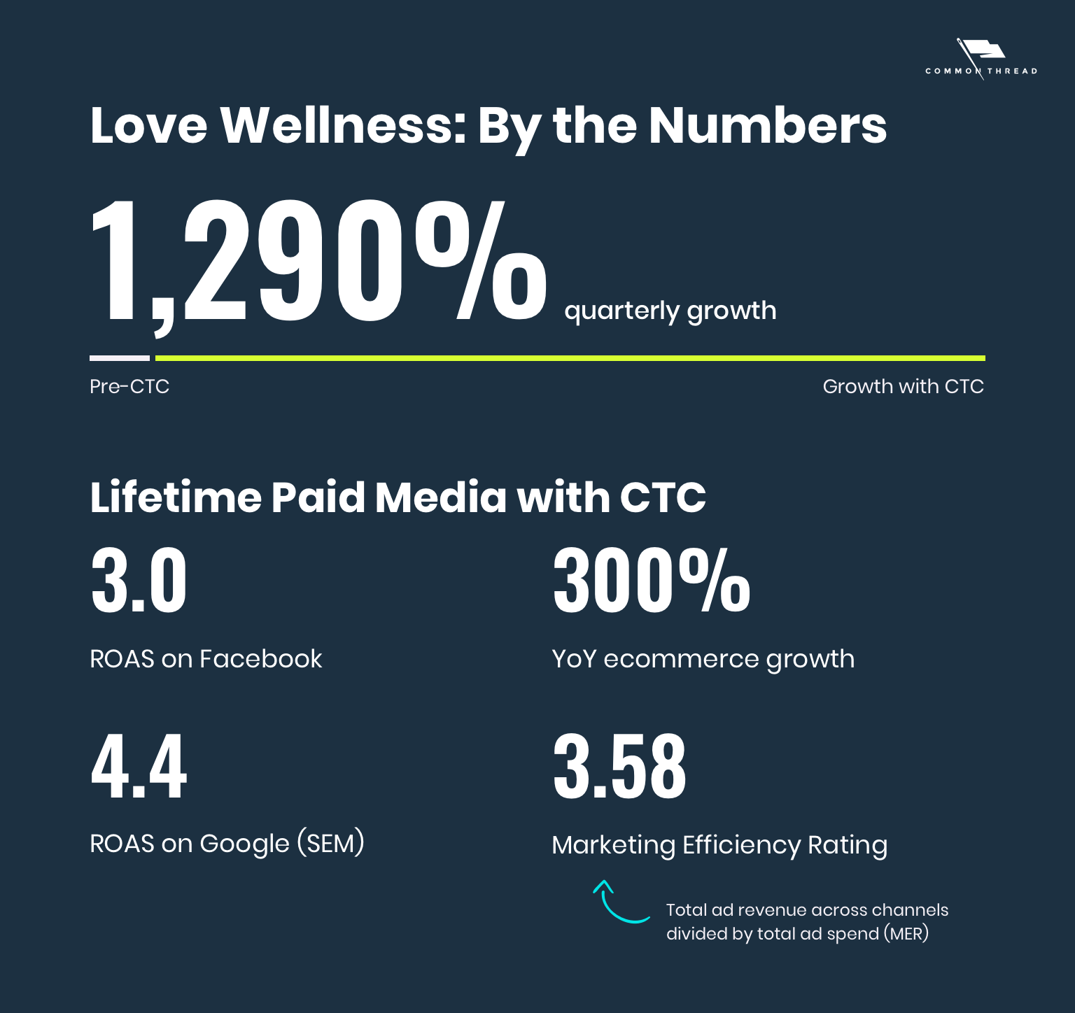 Love Wellness: By the Numbers