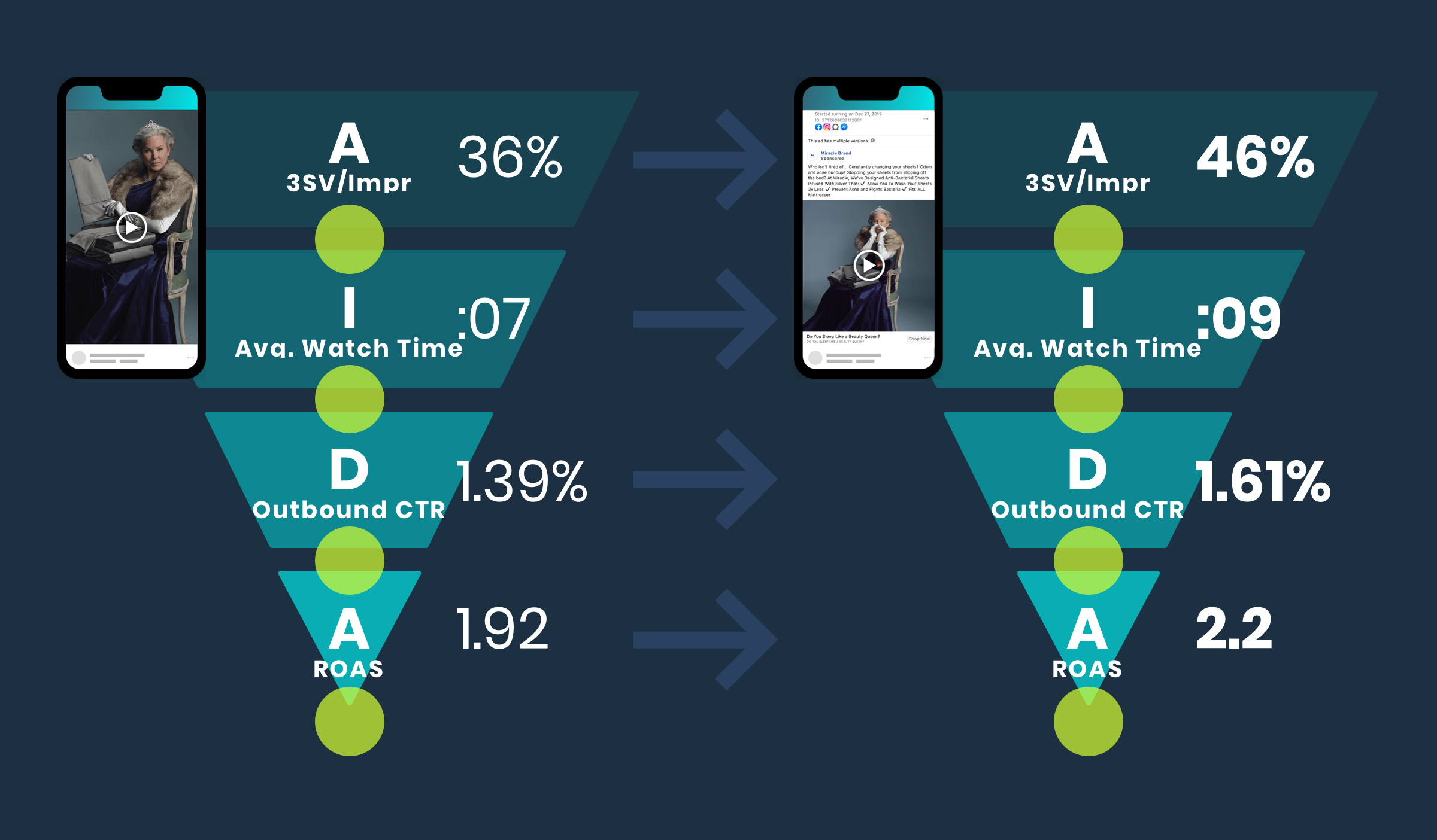 Compare the Miracle Brand ad results. 3-second views went from 36% to 46%, average watch time increased from 7 seconds to 9 seconds, the outbound CTR went from 1.39% to 1.61%, and ROAS increased from 1.92 to 2.2