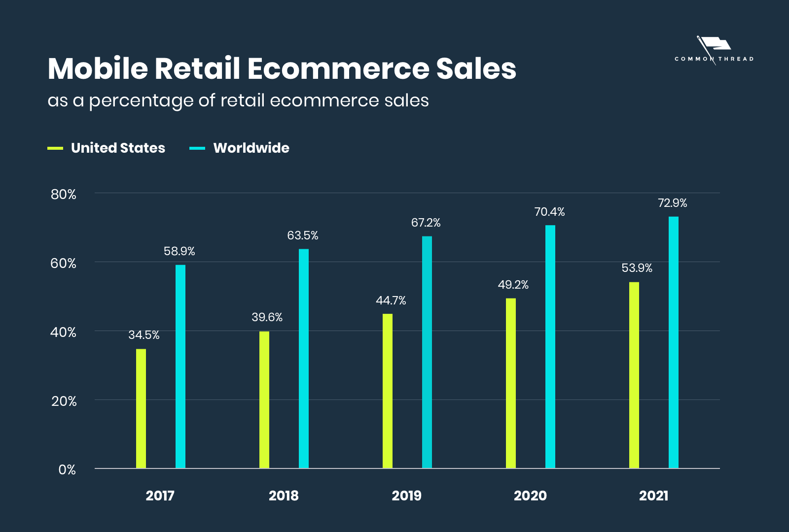 mobile retail ecommerce sales as a percentage of retail ecommerce sales