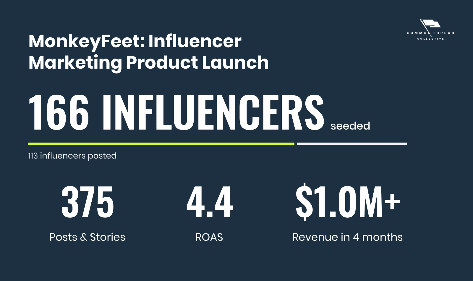 MonkeyFeet: Ecommerce Influencer Marketing Product Launch by the numbers