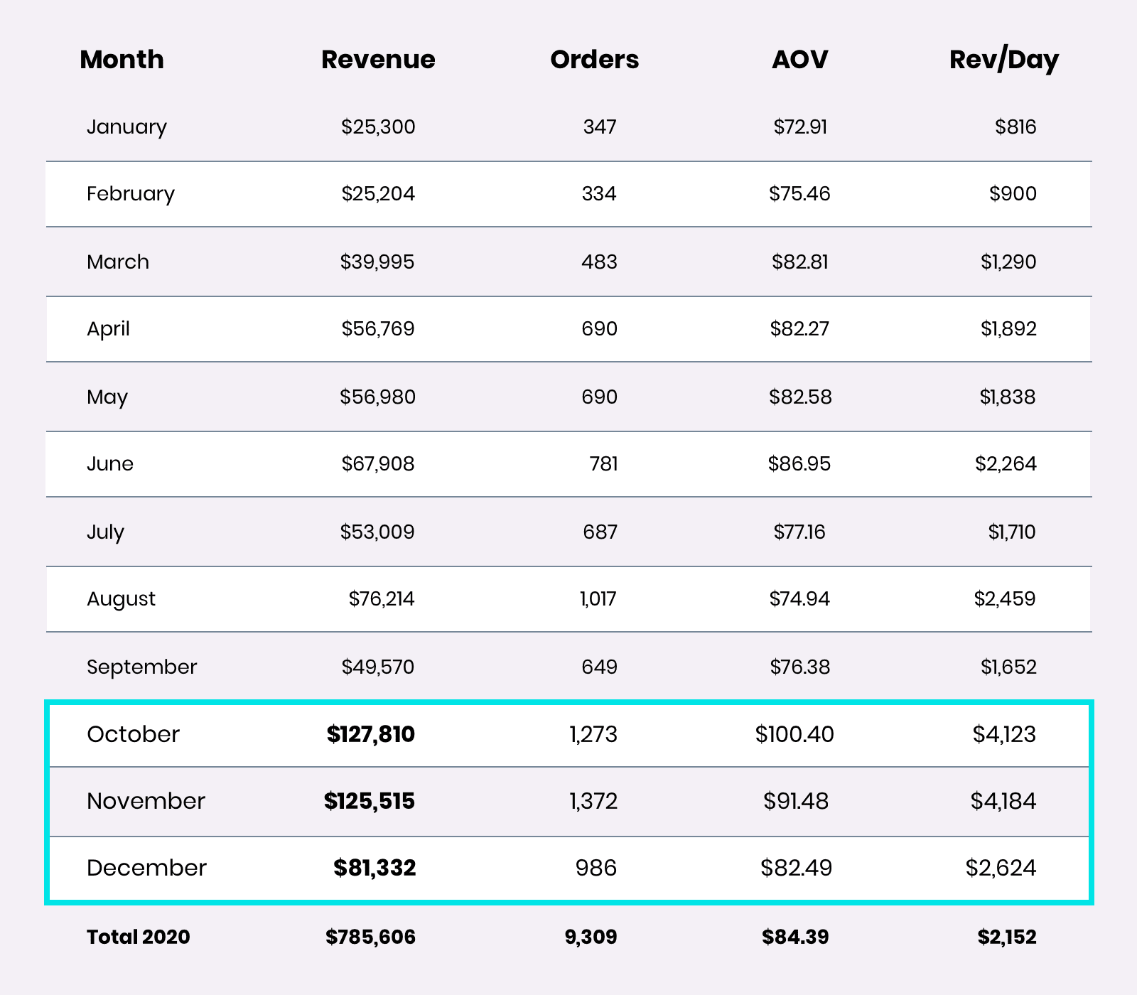 email revenue for Bambu Earth in Q4 is much higher than any other time of the year