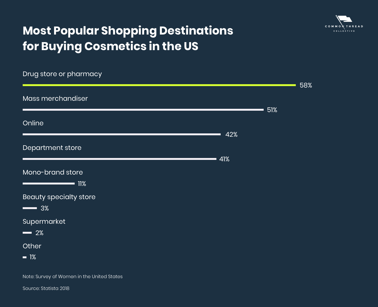 Most Popular Shopping Destinations for Buying Cosmetics in the US