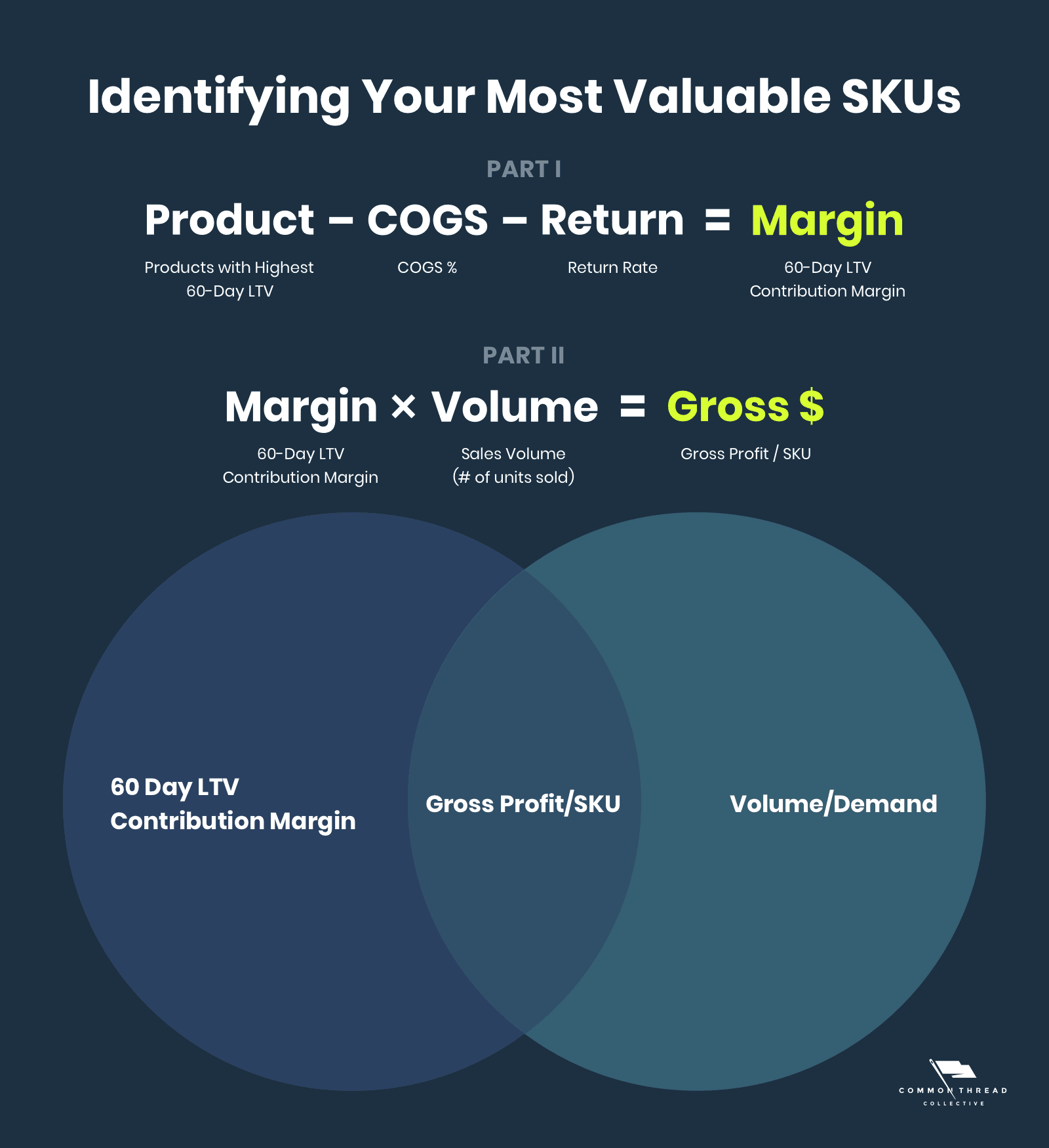 Identifying Your Most-Valuable SKUs for social media advertising