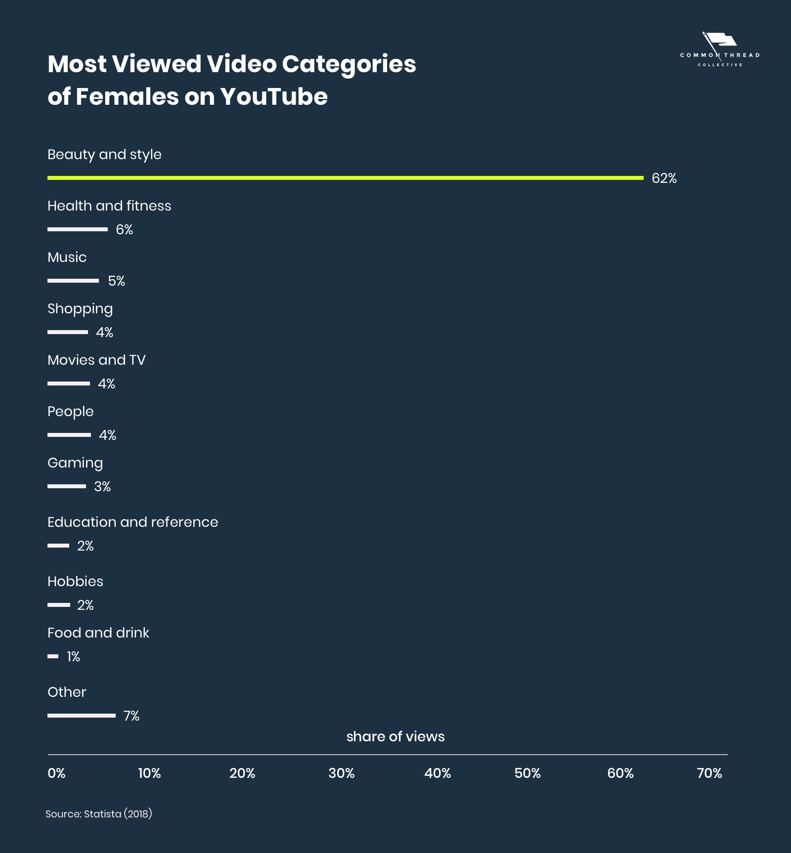 Most Viewed Video Categories of Females on YouTube