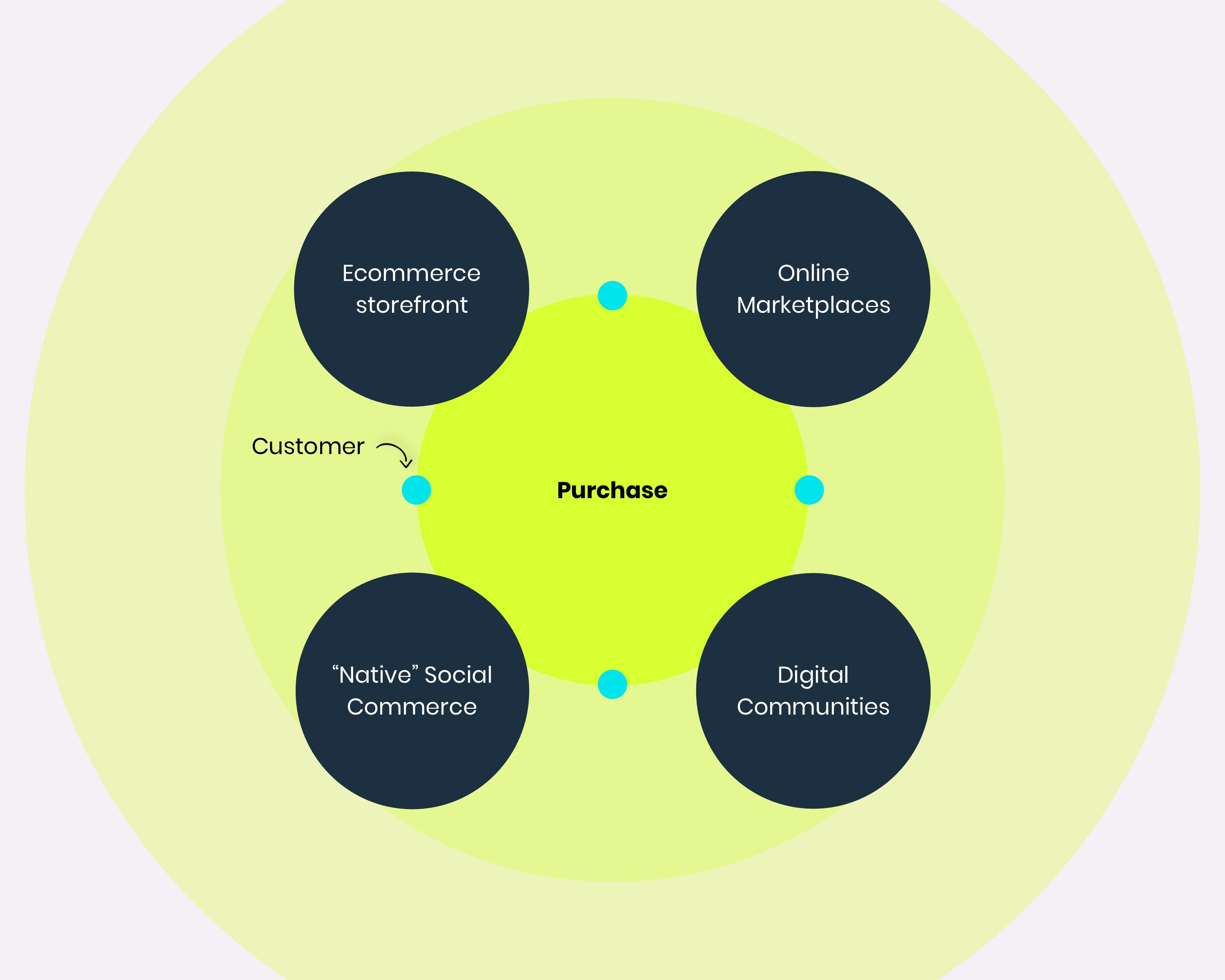 Multi-channel ecommerce model