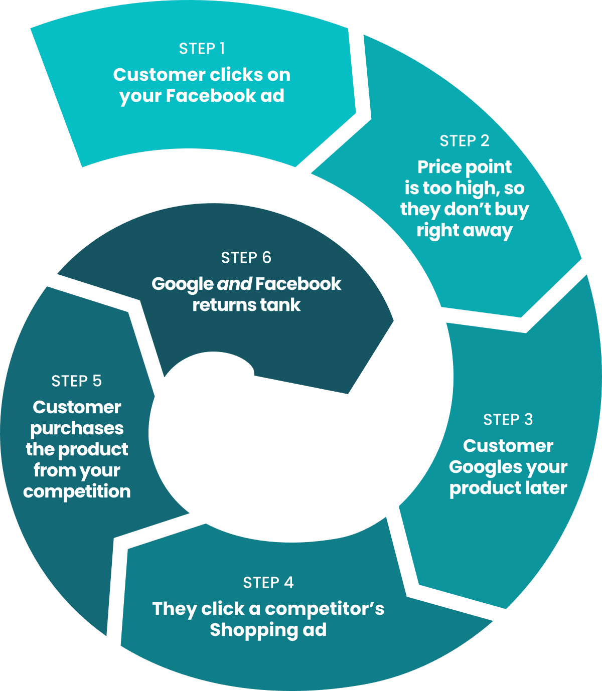 Infographic displaying the steps a user takes to illustrate that underspending on Google will hurt both Facebook and Google returns. The user will click your competitors' Google ads after viewing your social ads.