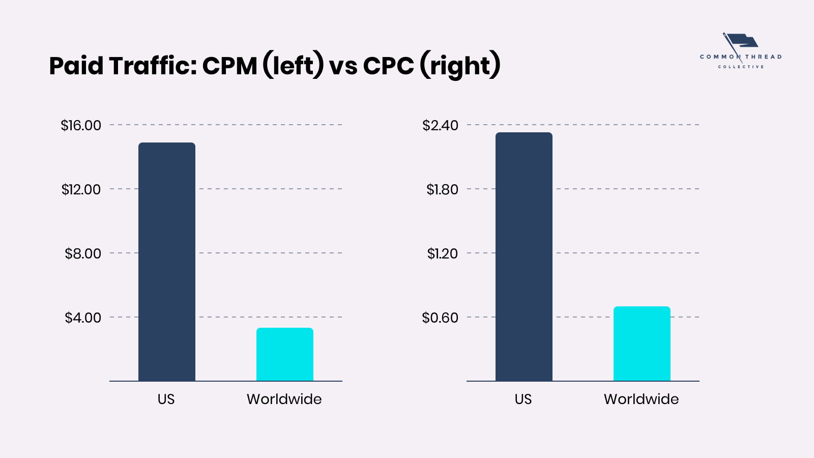 Paid Traffic Costs for Ecommerce Visitors CPM (left) vs CPC (right)