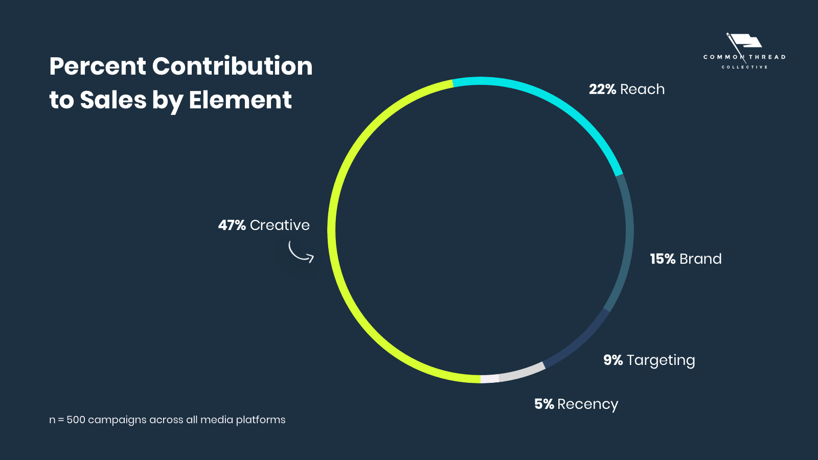 Percent Contribution to Social Media Ad Sales by Element