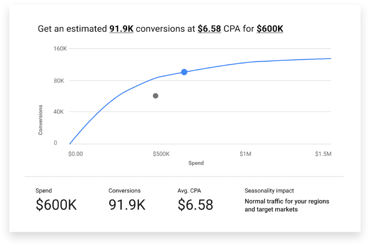Performance Planner for Google Shopping Campaigns