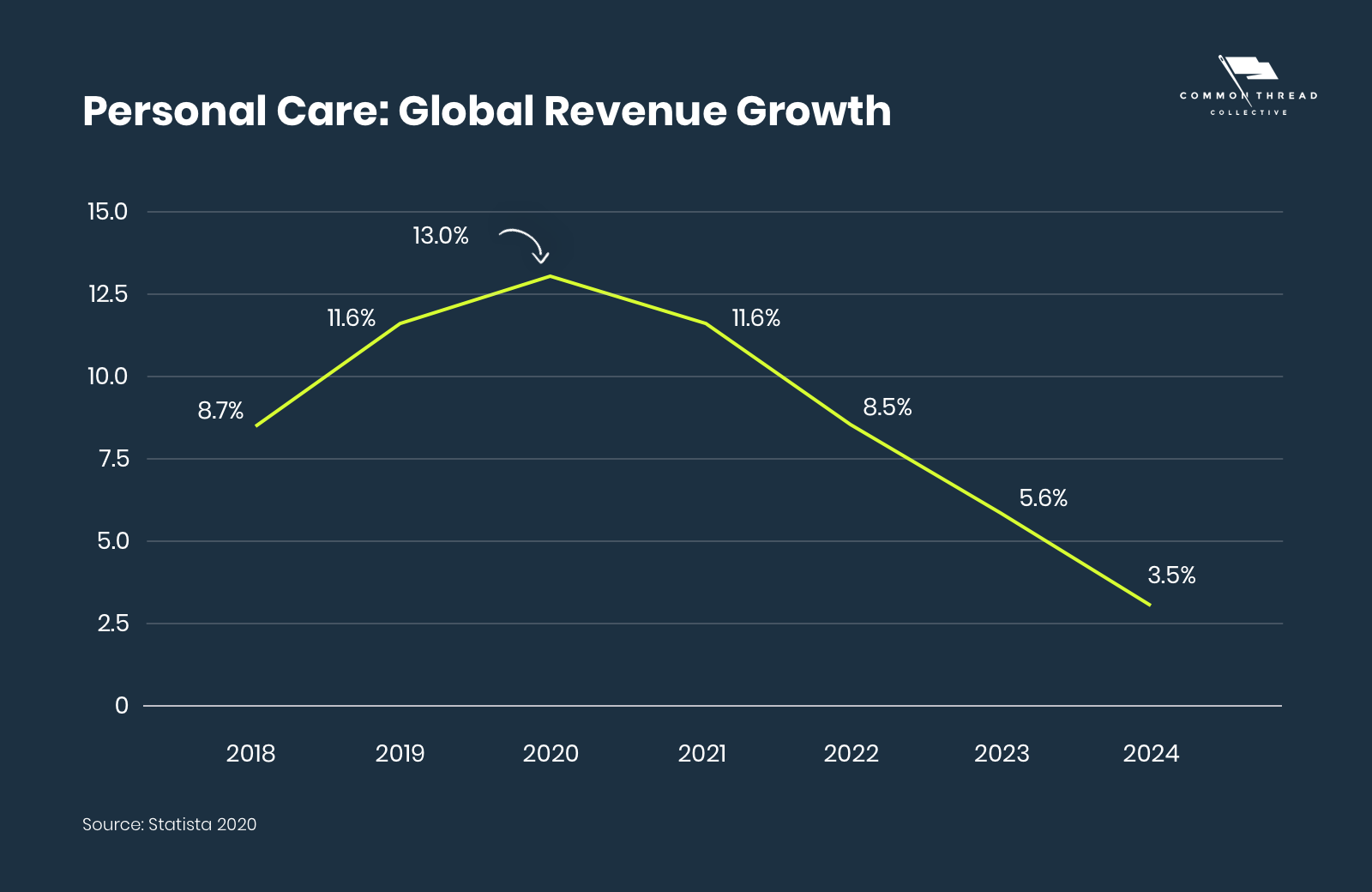 Personal Care Global Revenue Growth