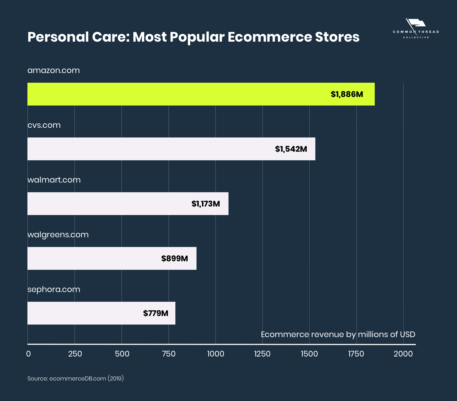 Personal Care Most Popular Ecommerce Stores