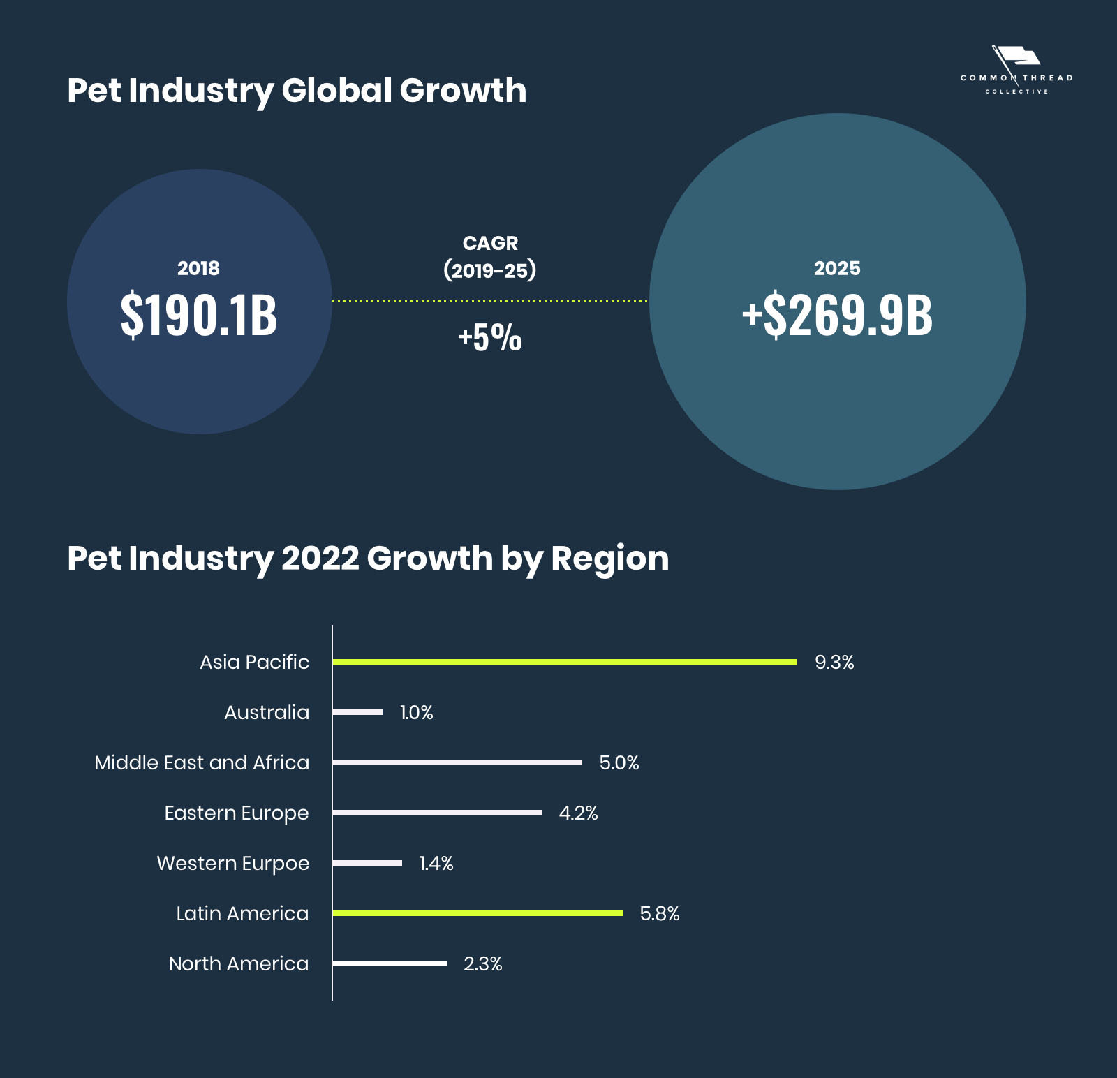 Pet Industry Global Growth