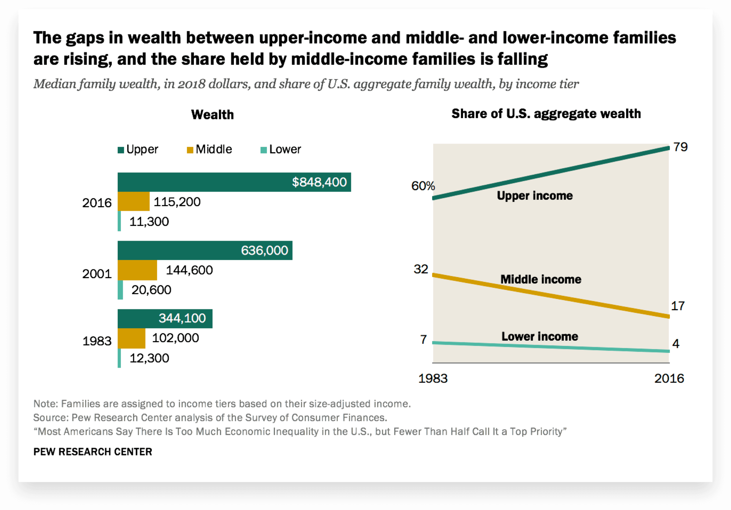 Pew Research Wealth