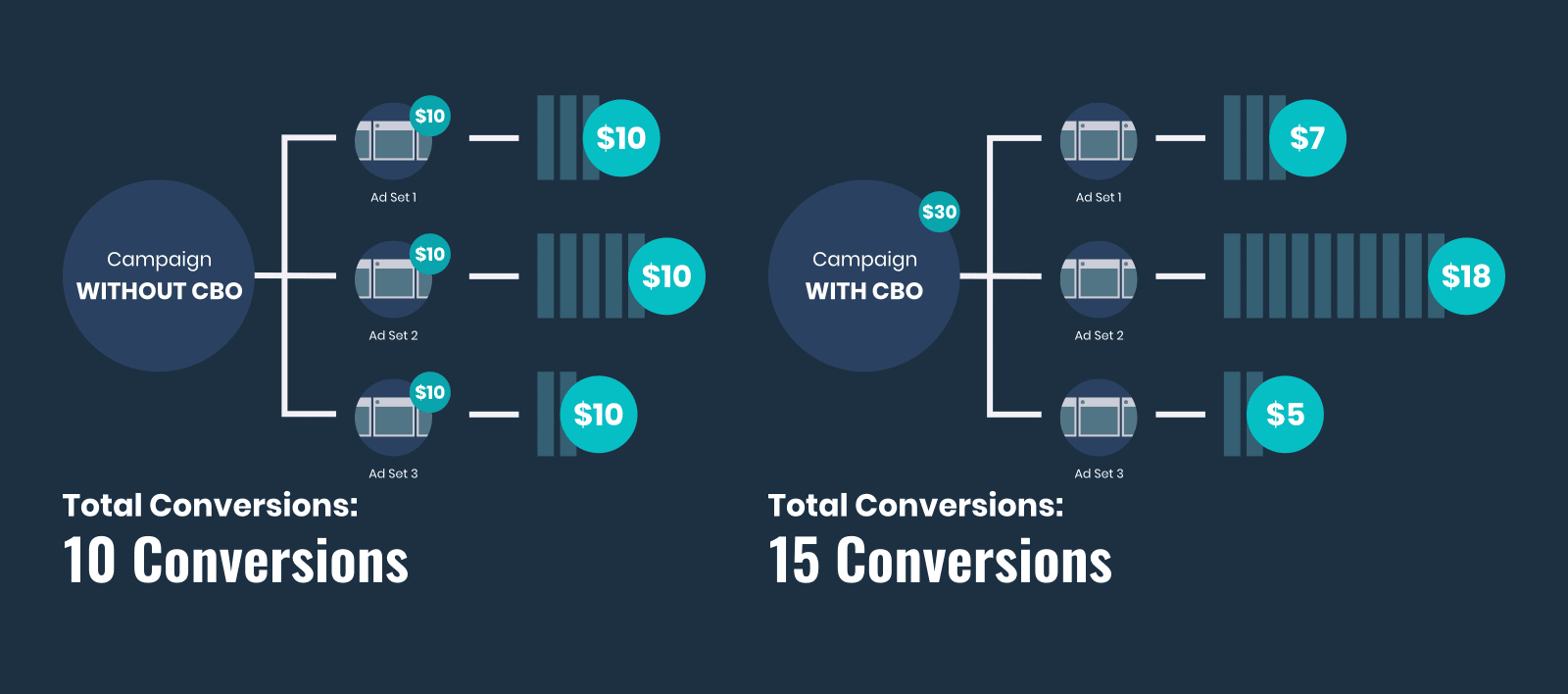 Diagram explaining the impact of including Facebook's Campaign Budget Optimization to help spread the cost of your Facebook Ad campaign budget intelligently across your ad sets.