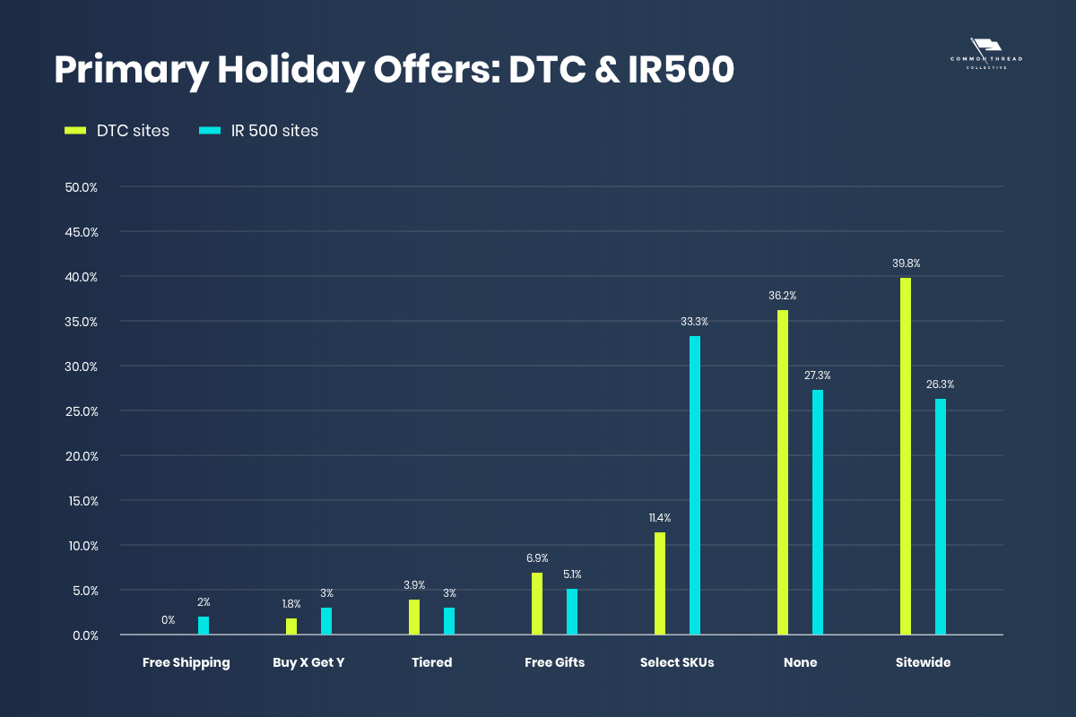Primary holiday offers: comparing DTC to IR500 ecommerce