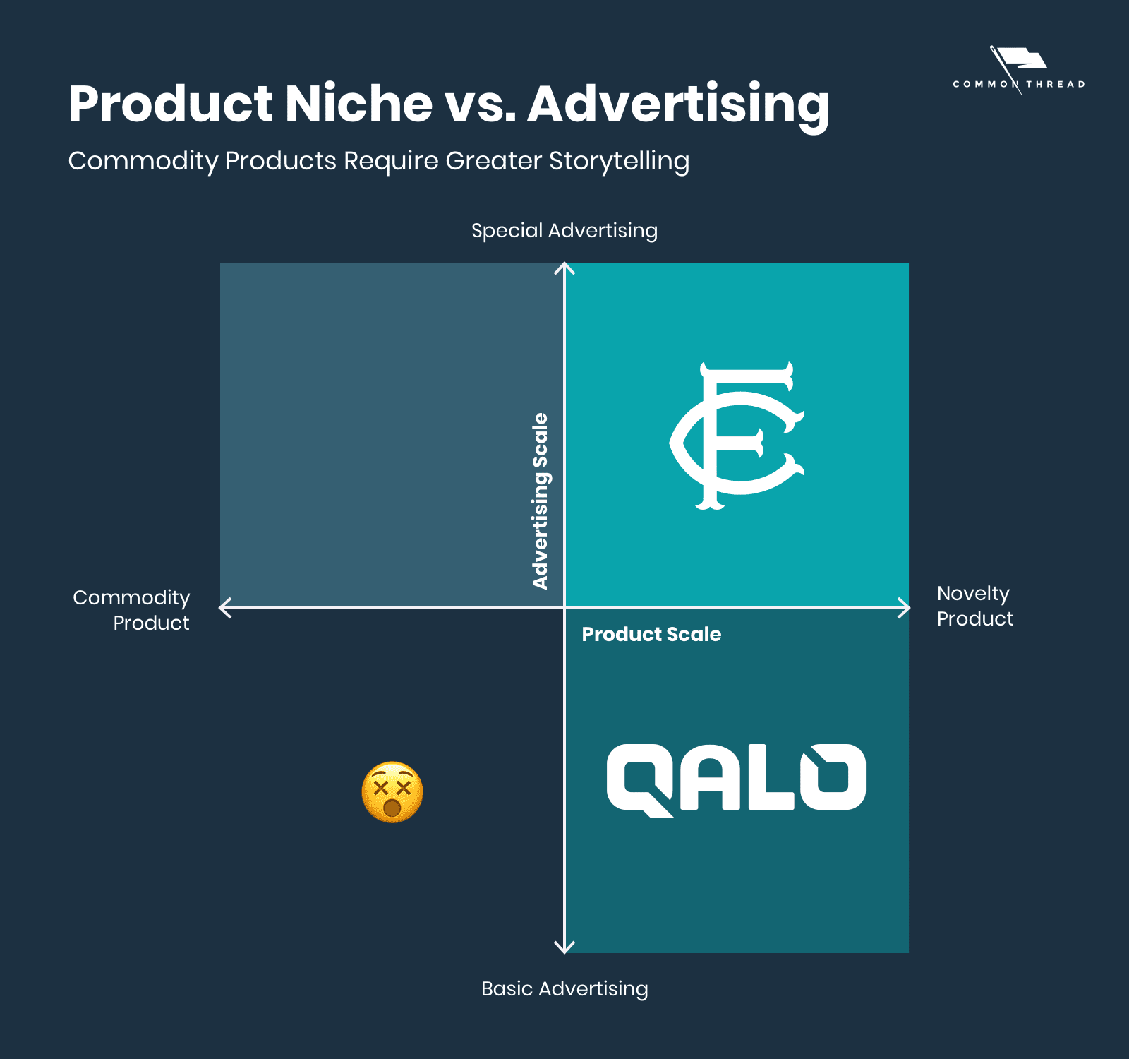 Product Niche vs. Advertising: Commodity products require greater storytelling