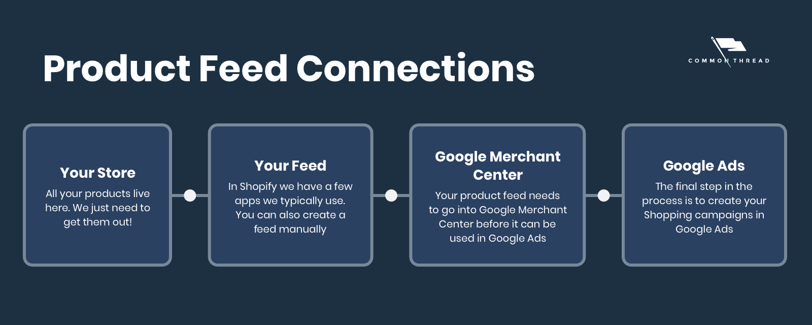 Google Product Feed Connections