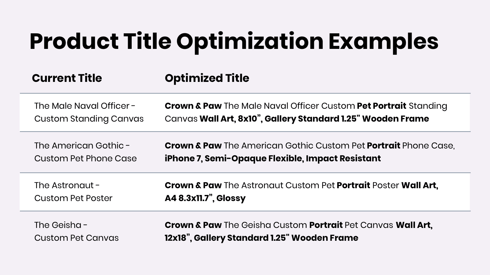 Google Product Title Optimization Examples