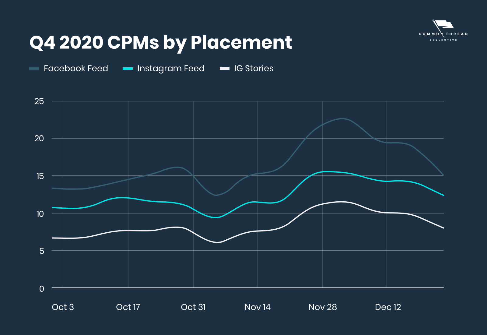Q4 2020 CPMs by Placement