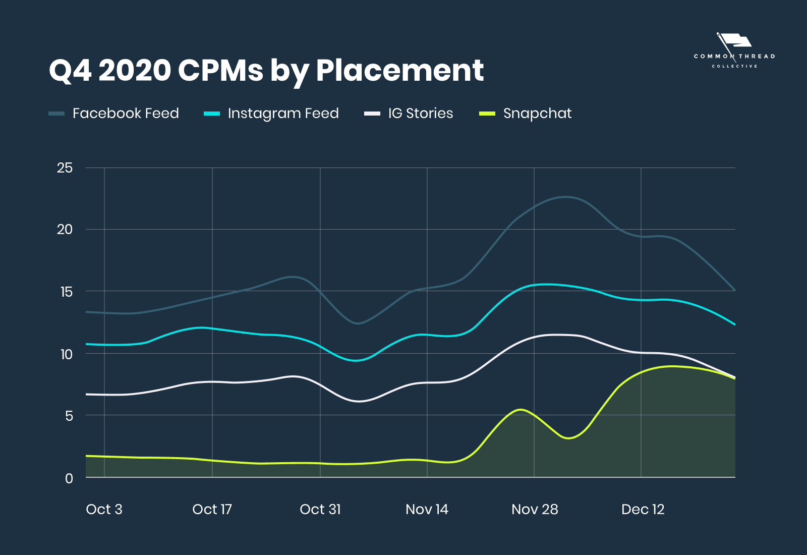 Q4 2020 CPMs by Placement (including SNAP)