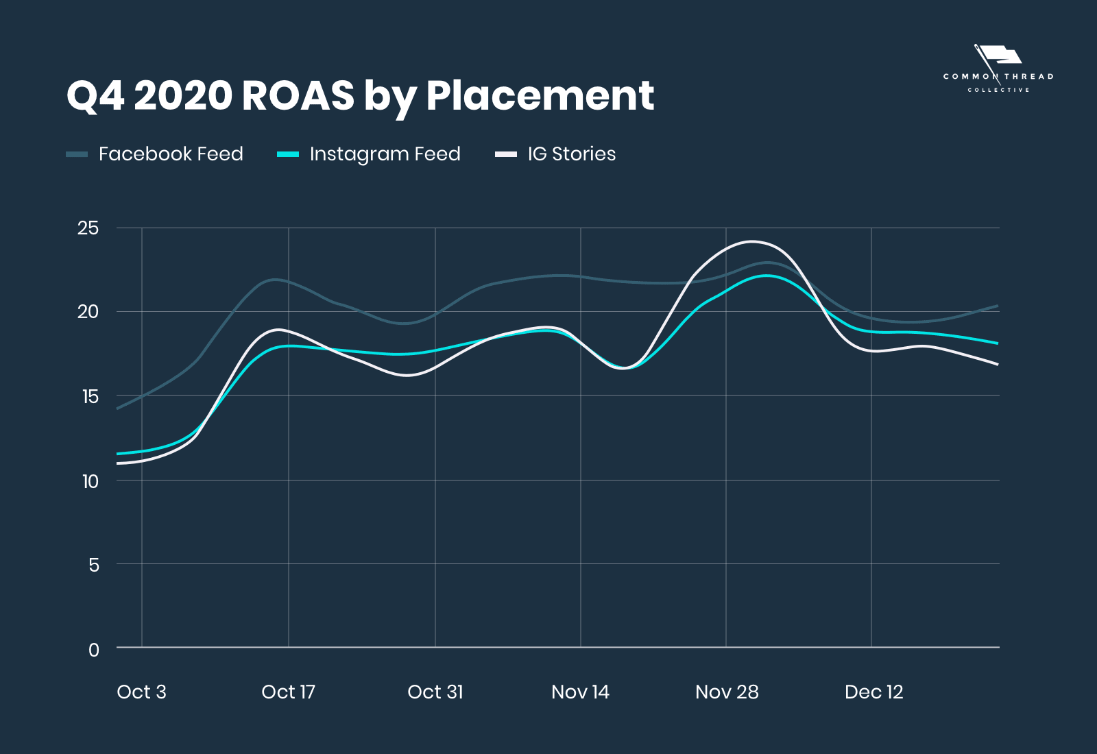 Q4 2020 ROAS by Placement