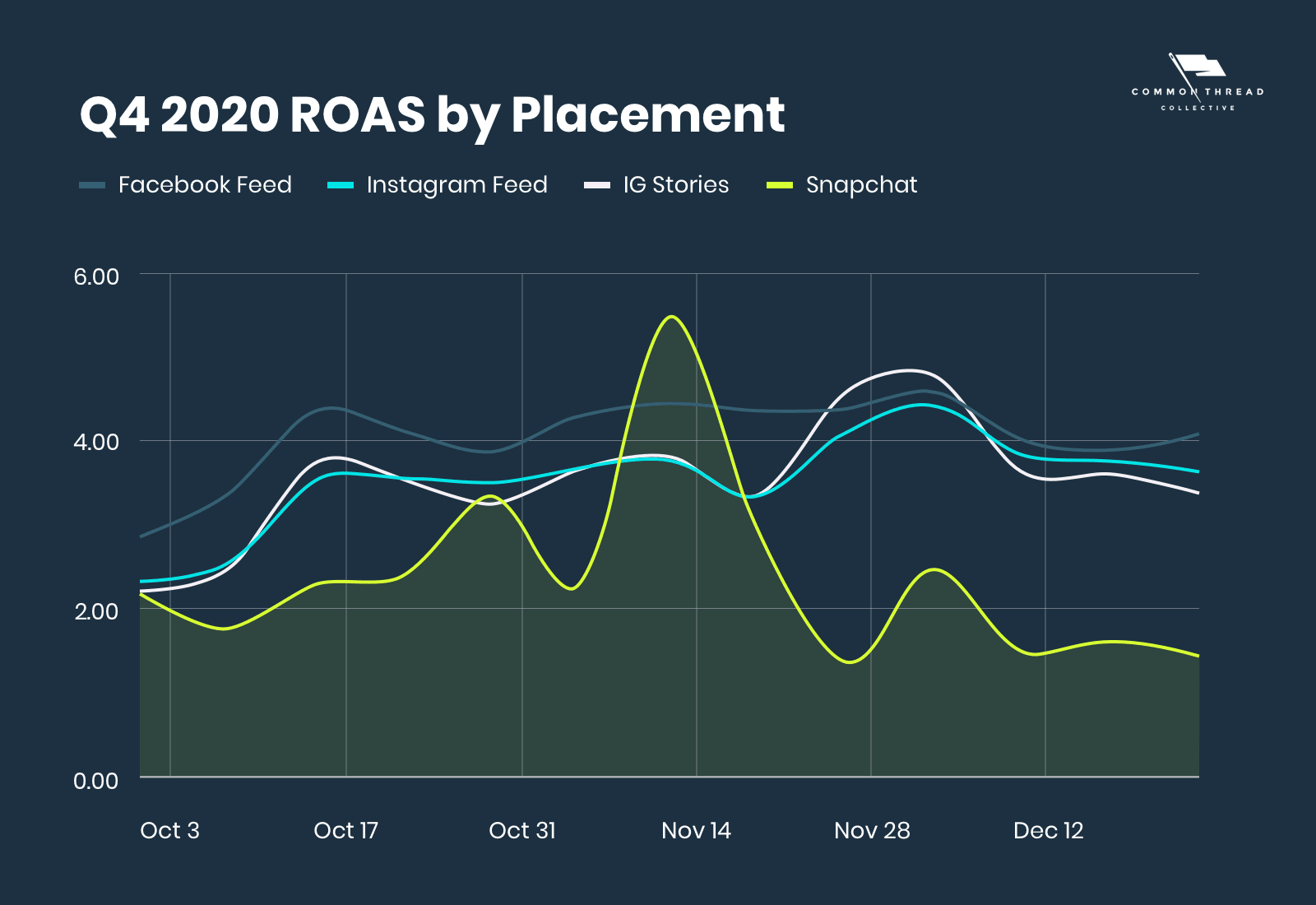Q4 2020 ROAS by Placement (including SNAP)