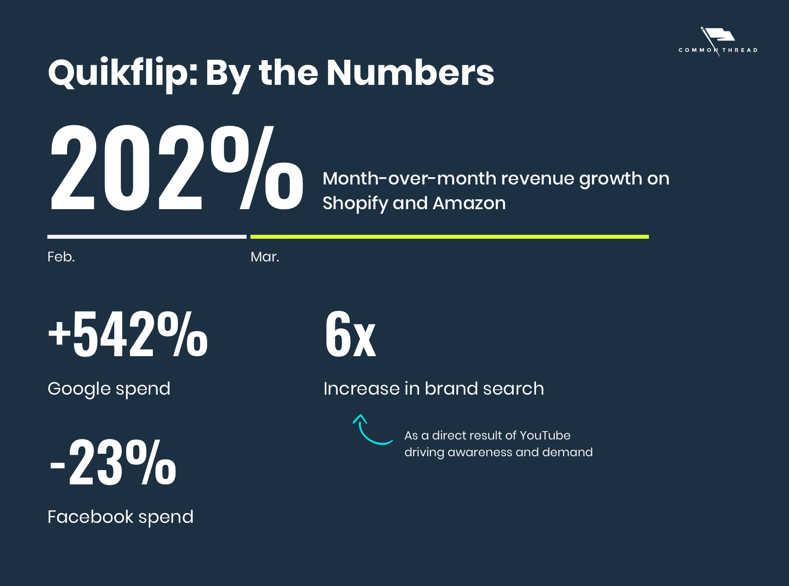 Quikflip: By the Numbers - 202% month-over-month revenue growth on Shopify and Amazon