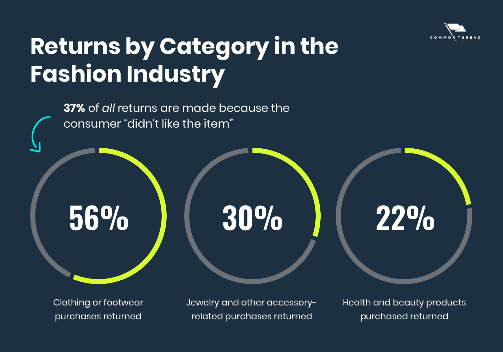 Returns by category in the fashion industry
