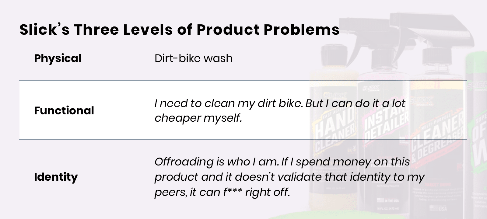 Slick's Three Levels of Product Problems