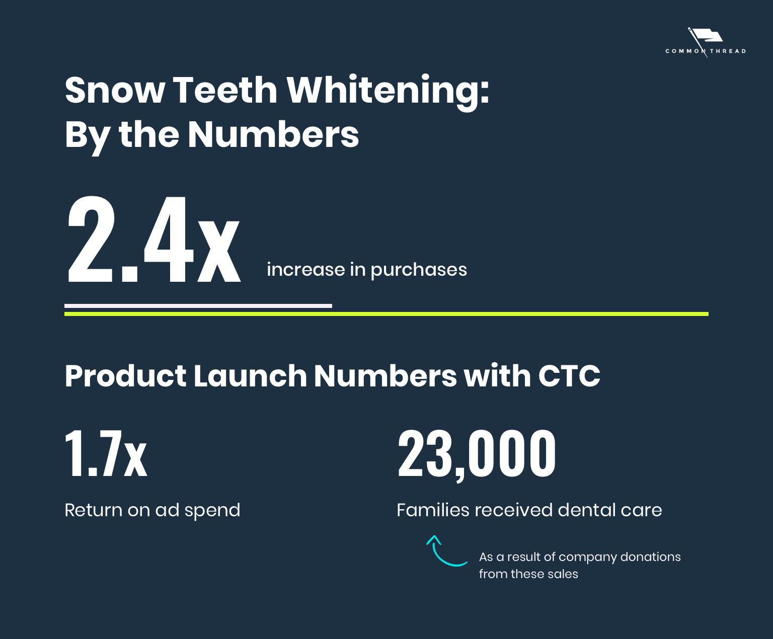 Snow Teetch Whitening by the numbers