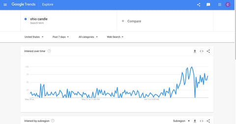 Google Search Trends Ohio Candle Viral
