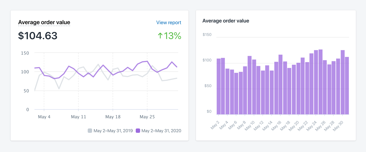 dashboard showing average order value over time; with a higher AOV, you can pay more to acquire customers with paid facebook ads