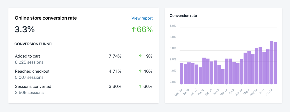 conversion rate dashboard results
