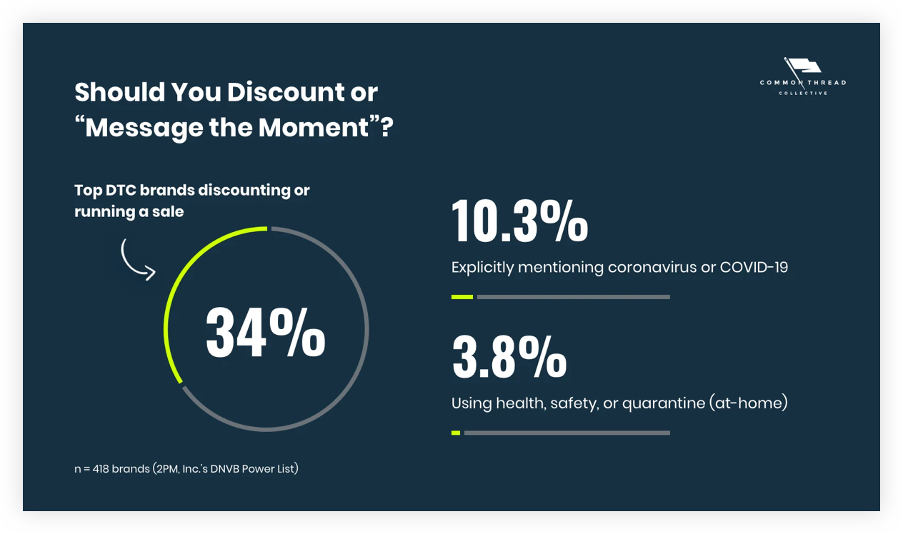 """Should You Discount or Should You Discount or """"Message the Moment"""" During COVID-19 as an Ecommerce Business"""