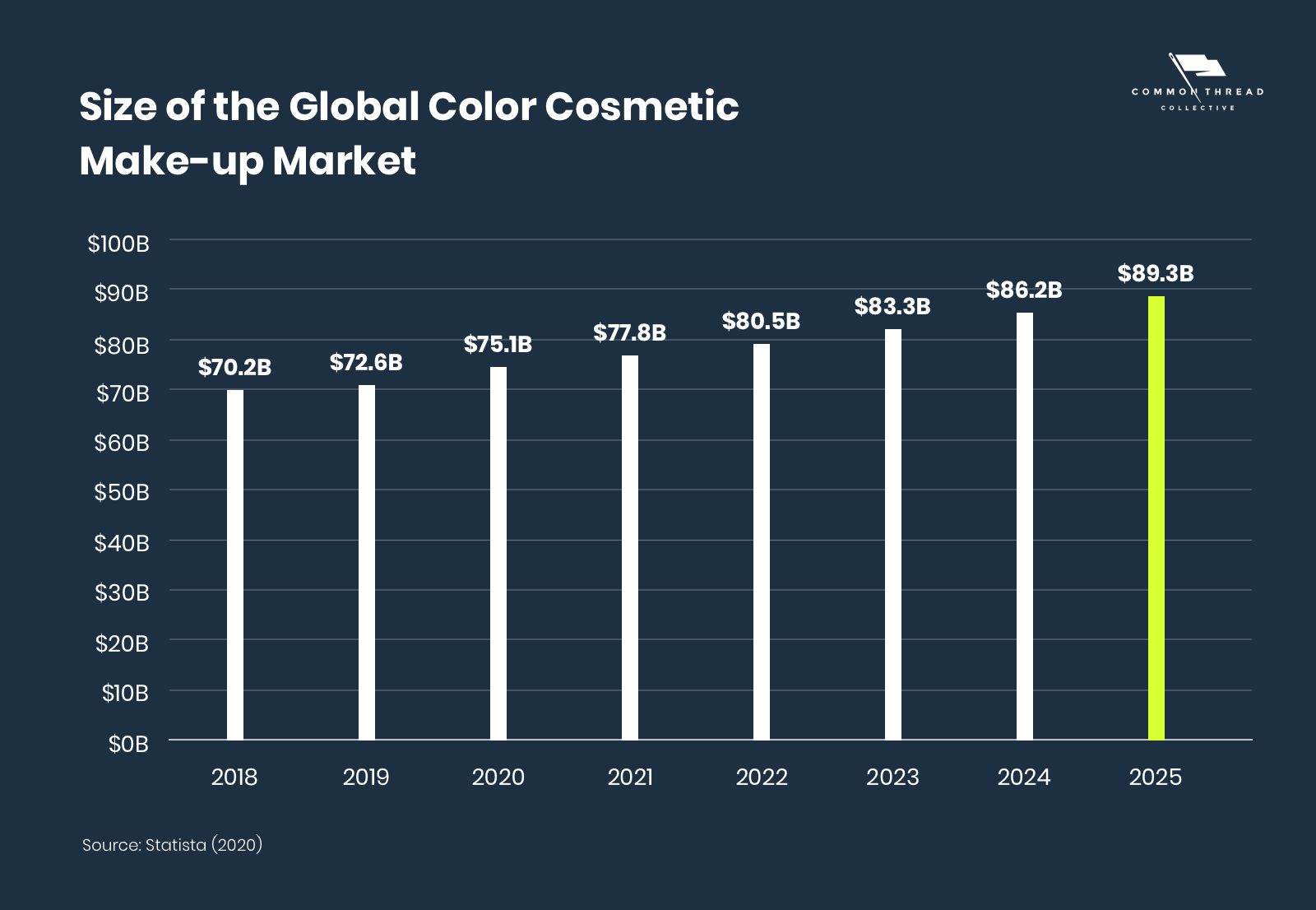 Size of the Global Color Make-Up Cosmetic Market