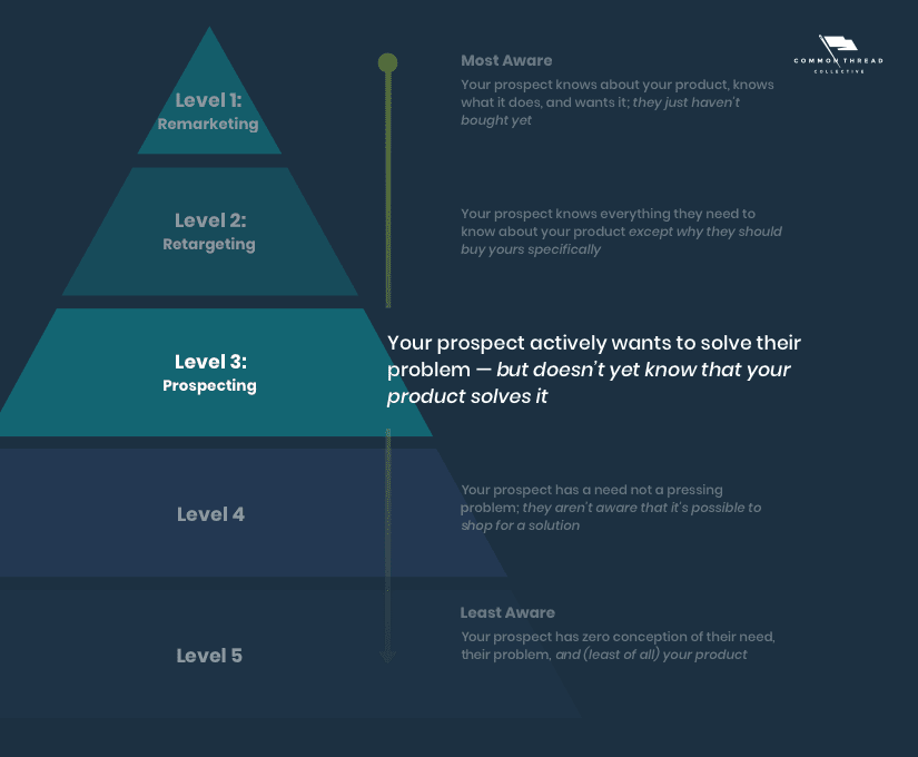 States of awareness in advertising: Level 3 prospecting, Supply