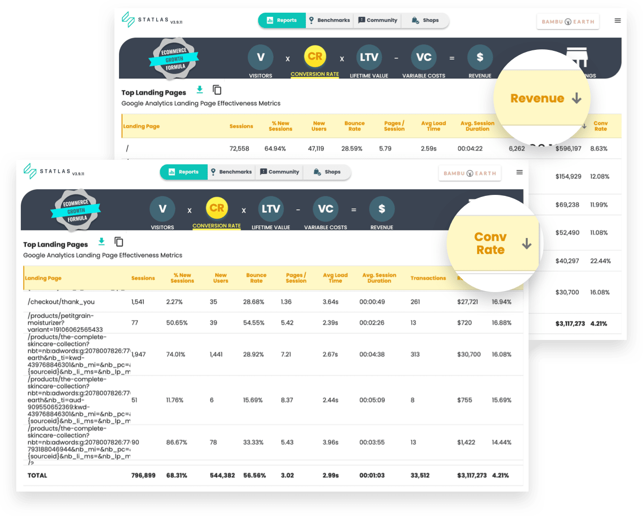 Landing page analytics dashboards by revenue and conversion rate inside Statlas