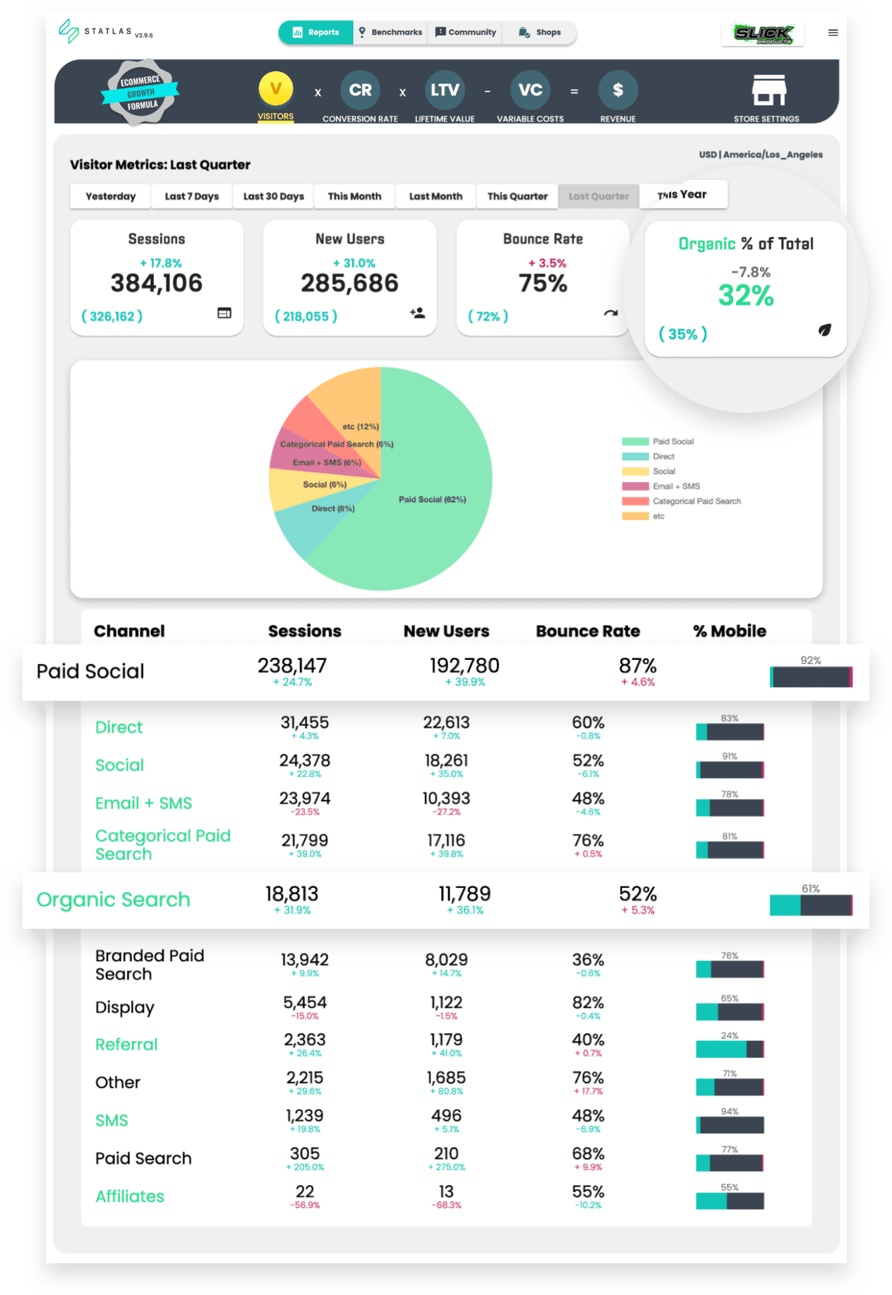 Overleveraged traffic sources revealed in Statlas analytics dashboard: 32% organic traffic, extremely high paid social traffic numbers