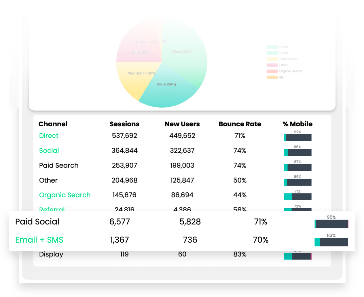 Underleveraged traffic sources revealed in Statlas analytics dashboard: Paid Social, Email, and SMS traffic are the least utilized channels