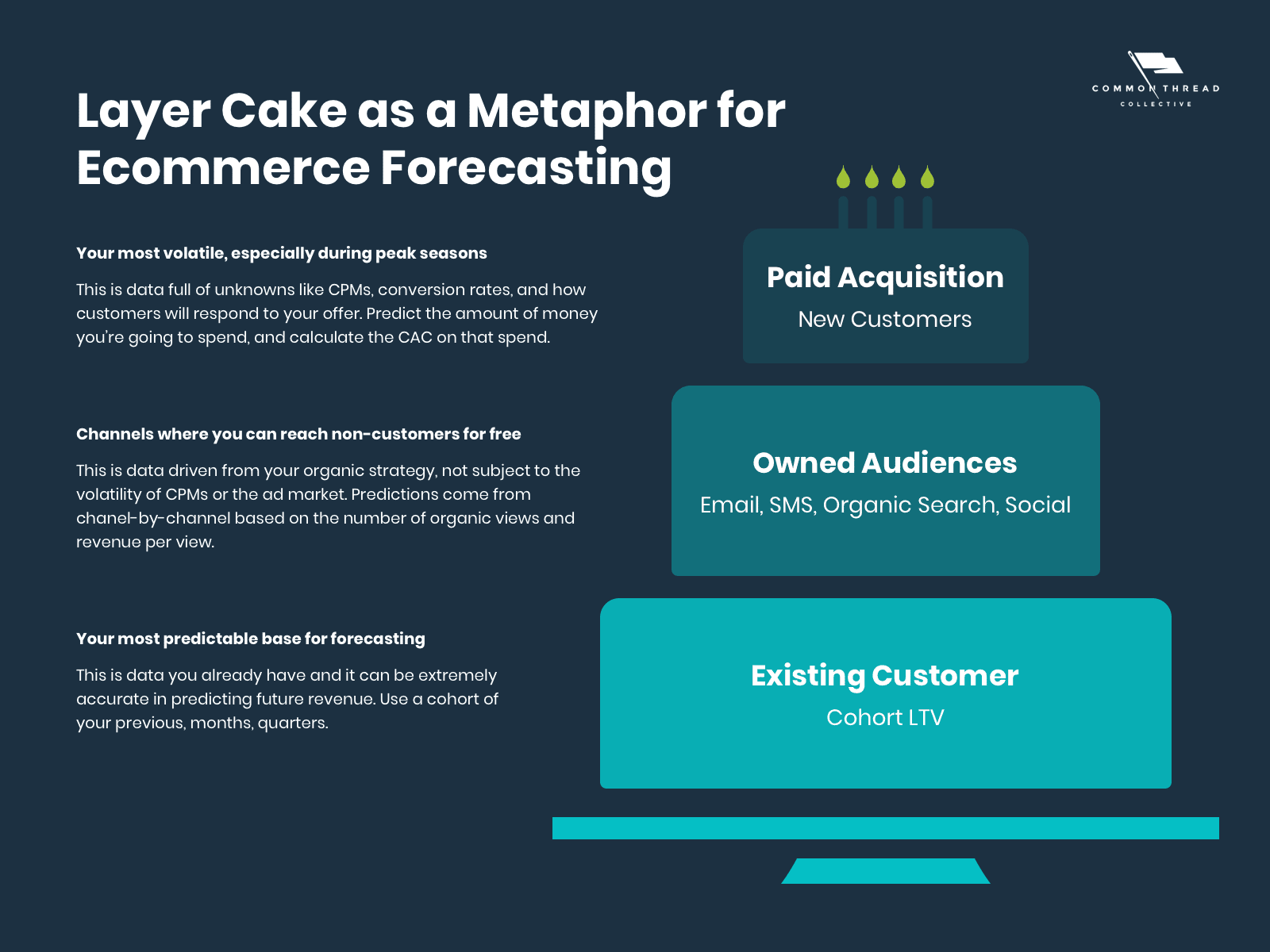 layer cake as a metaphor for ecommerce forecasting