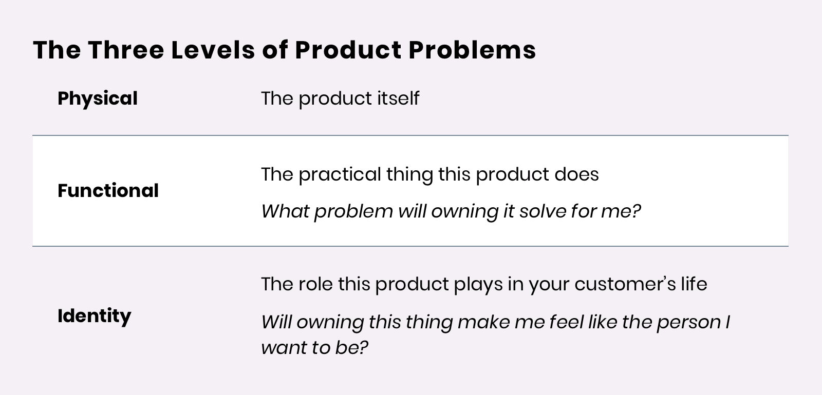 The Three Levels of Product Problems