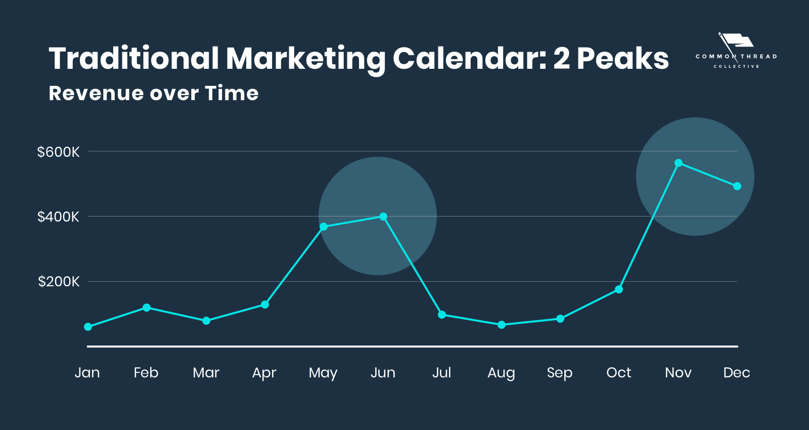 the traditional marketing calendar for most ecommerce businesses include two peaks