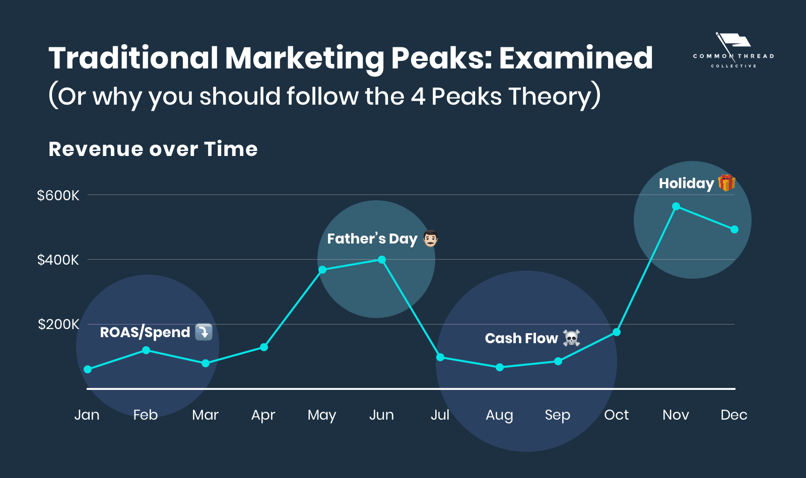 the traditional marketing peaks examined (why you need to move to the four-peaks ecommerce calendar)
