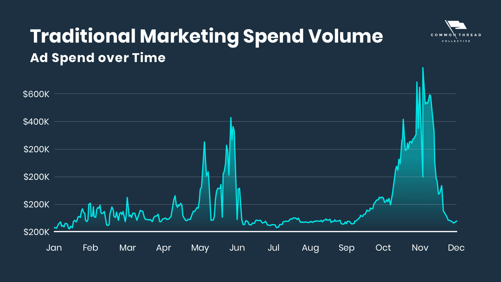 traditional marketing ad spend volume over time for ecommerce businesses