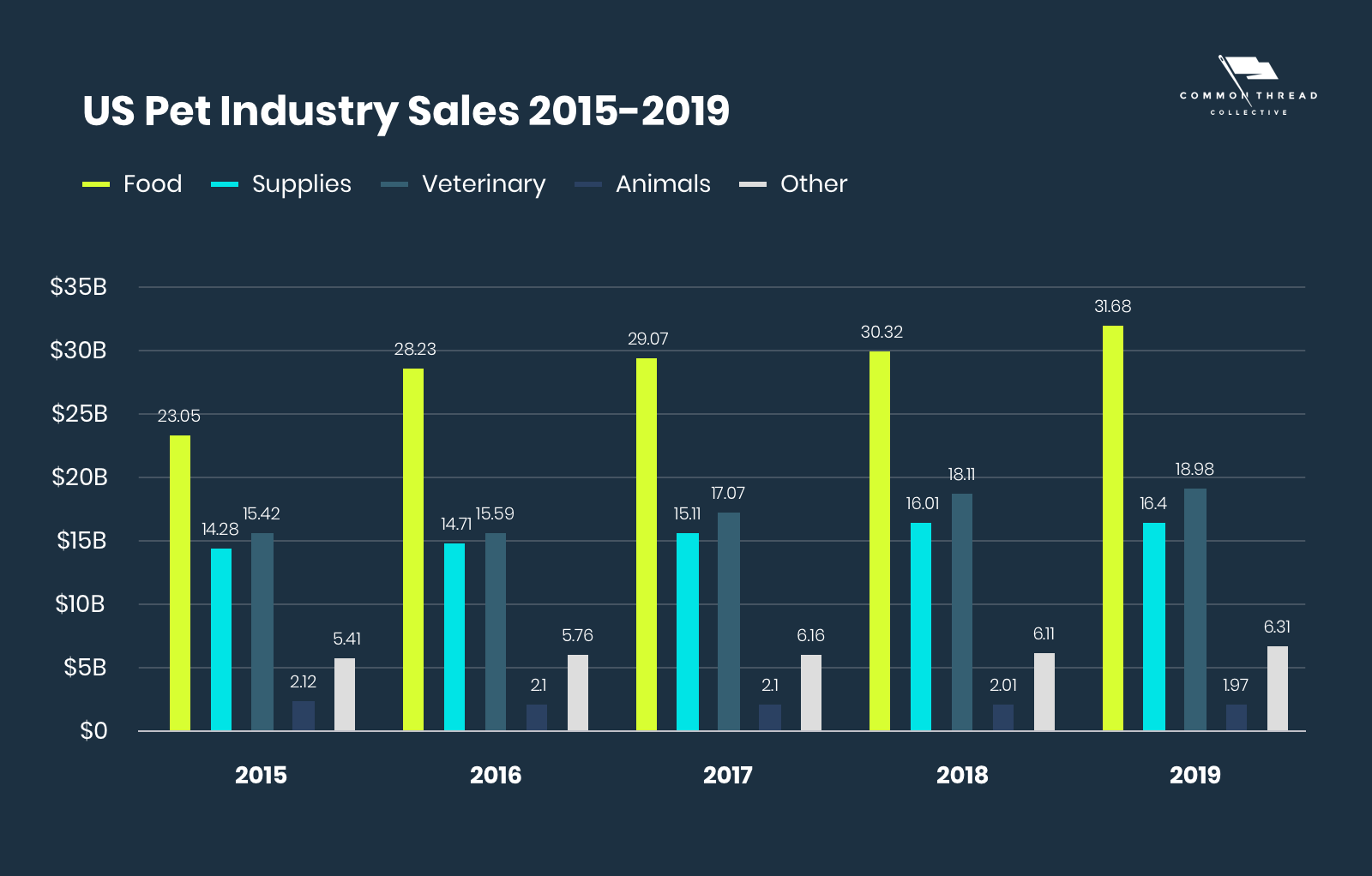 US Pet Industry Sales 2015-2019